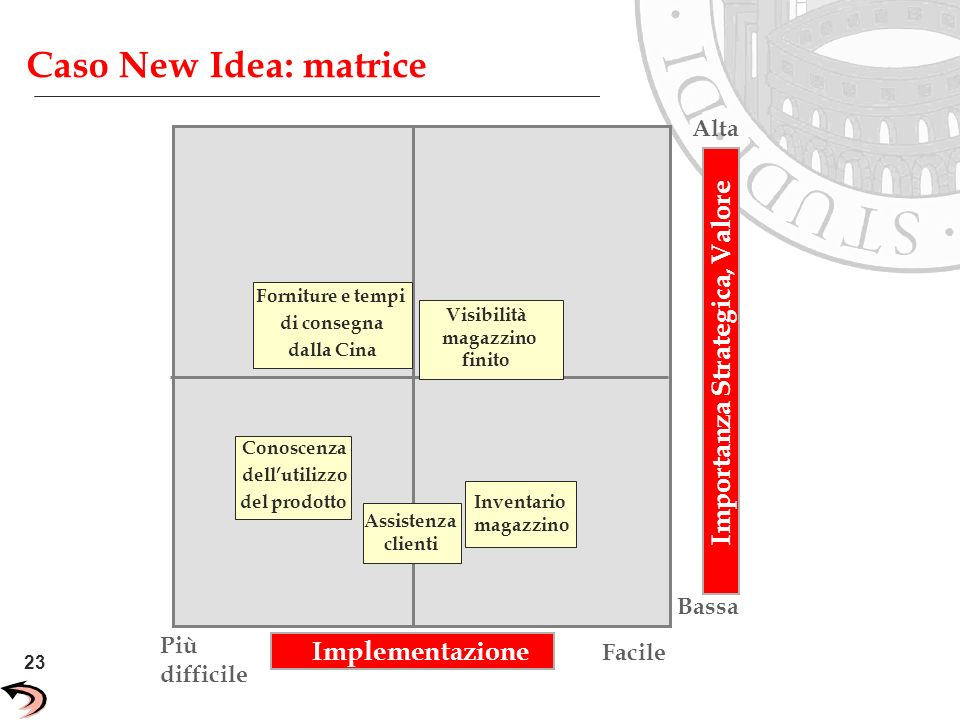 23 Unisys Confidential Caso New Idea: matrice Importanza Strategica, Valore Facile Più difficile Conoscenza dellutilizzo del prodotto Assistenza clien