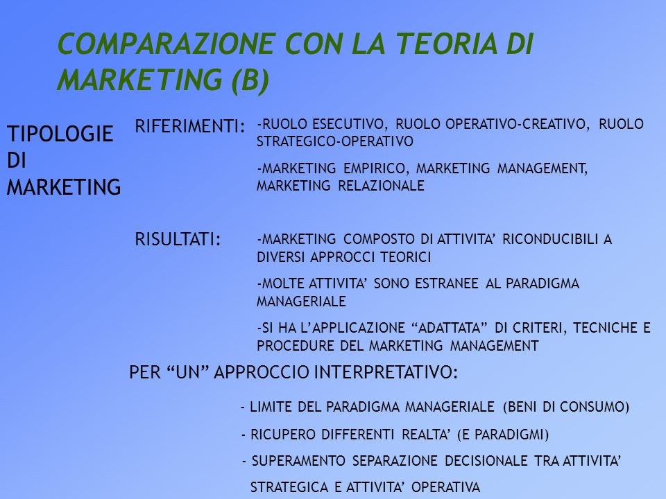 COMPARAZIONE CON LA TEORIA DI MARKETING (B) TIPOLOGIE DI MARKETING -RUOLO ESECUTIVO, RUOLO OPERATIVO-CREATIVO, RUOLO STRATEGICO-OPERATIVO -MARKETING EMPIRICO, MARKETING MANAGEMENT, MARKETING RELAZIONALE -MARKETING COMPOSTO DI ATTIVITA RICONDUCIBILI A DIVERSI APPROCCI TEORICI -MOLTE ATTIVITA SONO ESTRANEE AL PARADIGMA MANAGERIALE -SI HA LAPPLICAZIONE ADATTATA DI CRITERI, TECNICHE E PROCEDURE DEL MARKETING MANAGEMENT RIFERIMENTI: RISULTATI: PER UN APPROCCIO INTERPRETATIVO: - LIMITE DEL PARADIGMA MANAGERIALE (BENI DI CONSUMO) - RICUPERO DIFFERENTI REALTA (E PARADIGMI) - SUPERAMENTO SEPARAZIONE DECISIONALE TRA ATTIVITA STRATEGICA E ATTIVITA OPERATIVA