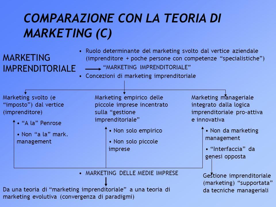 COMPARAZIONE CON LA TEORIA DI MARKETING (C) Ruolo determinante del marketing svolto dal vertice aziendale (imprenditore + poche persone con competenze