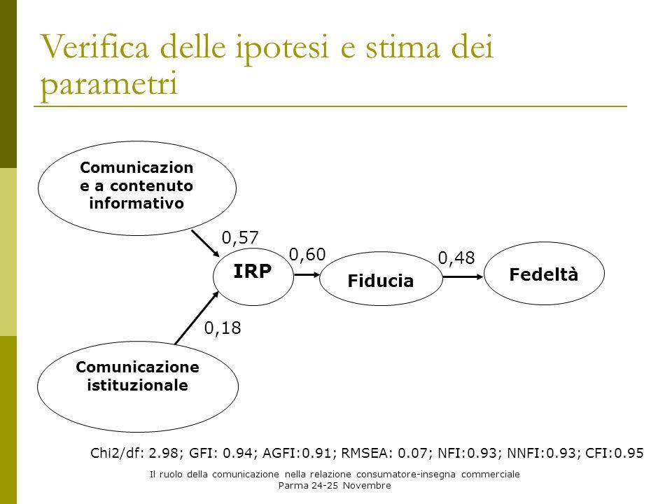 Il ruolo della comunicazione nella relazione consumatore-insegna commerciale Parma 24-25 Novembre Verifica delle ipotesi e stima dei parametri Comunicazion e a contenuto informativo Comunicazione istituzionale Fedeltà Fiducia IRP 0,57 0,18 0,60 0,48 Chi2/df: 2.98; GFI: 0.94; AGFI:0.91; RMSEA: 0.07; NFI:0.93; NNFI:0.93; CFI:0.95
