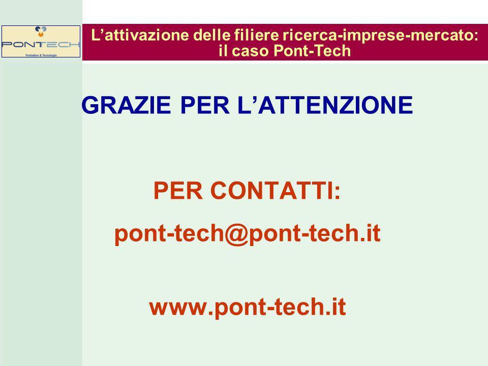 GRAZIE PER LATTENZIONE PER CONTATTI: pont-tech@pont-tech.it www.pont-tech.it Lattivazione delle filiere ricerca-imprese-mercato: il caso Pont-Tech