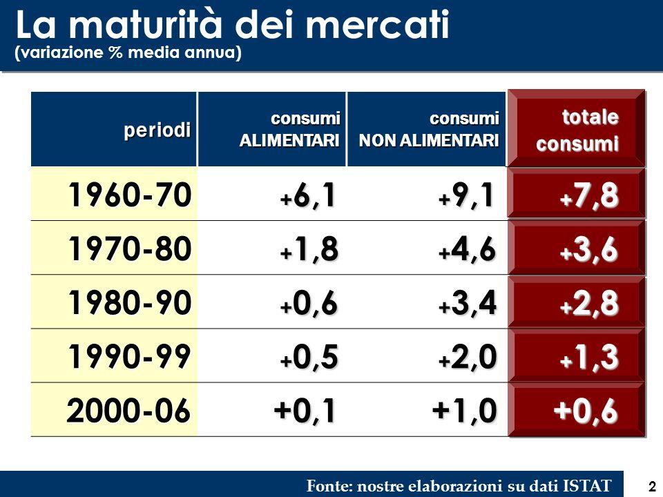 2 La maturità dei mercati (variazione % media annua) Fonte: nostre elaborazioni su dati ISTATperiodi consumi ALIMENTARI consumi NON ALIMENTARI totalec