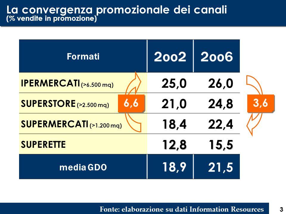 3 La convergenza promozionale dei canali (% vendite in promozione) Fonte: elaborazione su dati Information Resources Formati 2oo22oo6 IPERMERCATI (>6.