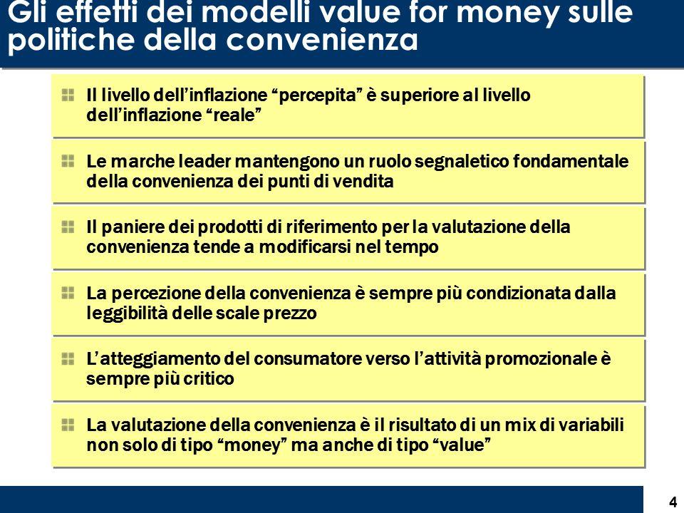 4 Gli effetti dei modelli value for money sulle politiche della convenienza Il livello dellinflazione percepita è superiore al livello dellinflazione