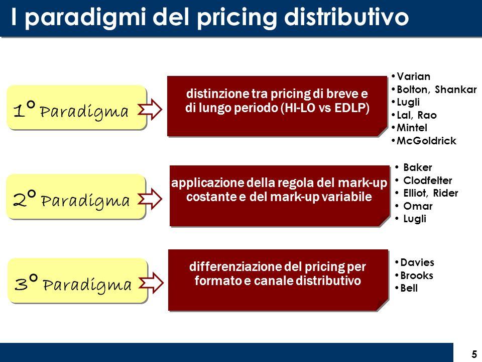 5 I paradigmi del pricing distributivo 1° Paradigma distinzione tra pricing di breve e di lungo periodo (HI-LO vs EDLP) distinzione tra pricing di bre