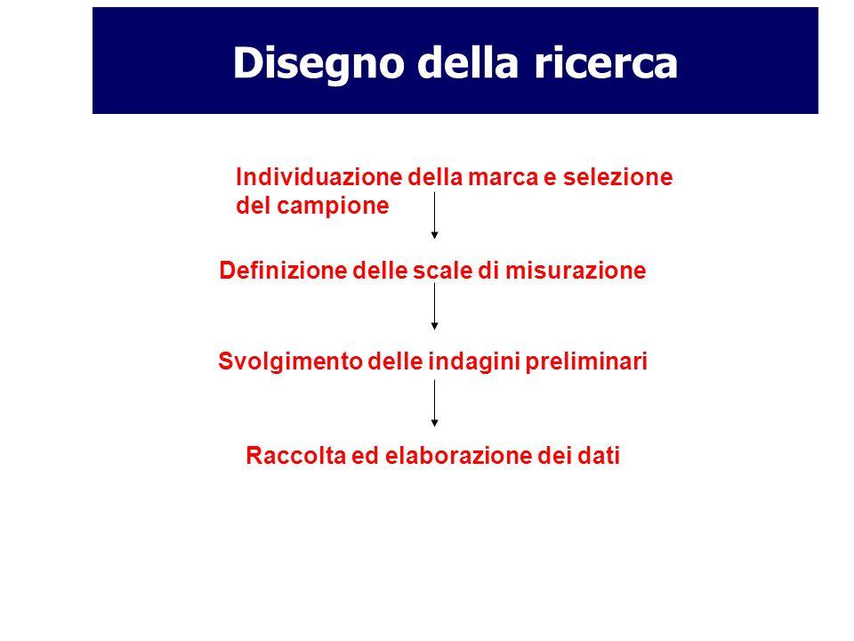 Disegno della ricerca Individuazione della marca e selezione del campione Definizione delle scale di misurazione Svolgimento delle indagini preliminar