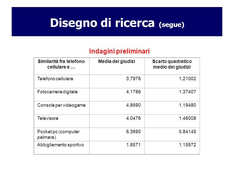 Disegno di ricerca (segue) Indagini preliminari Similarità fra telefono cellulare e … Media dei giudiziScarto quadratico medio dei giudizi Telefono ce