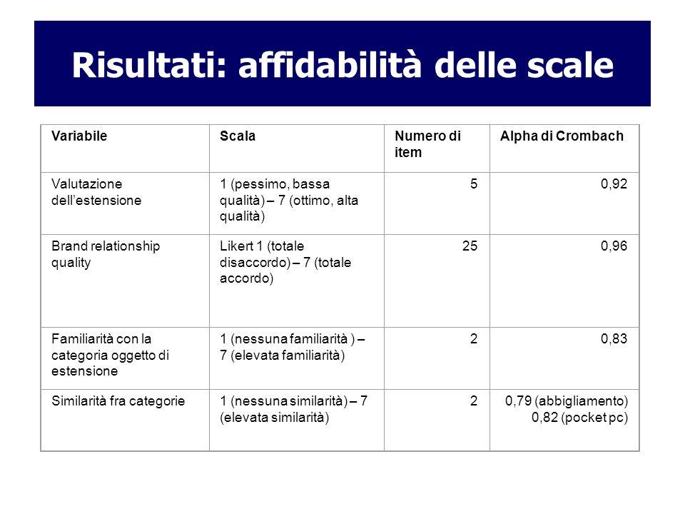 Risultati: affidabilità delle scale VariabileScalaNumero di item Alpha di Crombach Valutazione dellestensione 1 (pessimo, bassa qualità) – 7 (ottimo,