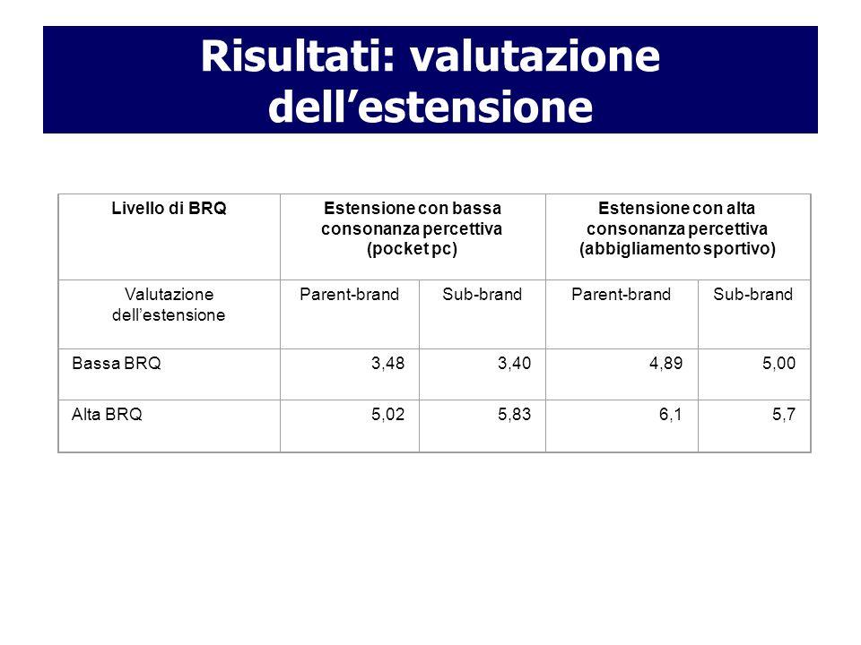 Risultati: valutazione dellestensione Livello di BRQEstensione con bassa consonanza percettiva (pocket pc) Estensione con alta consonanza percettiva (