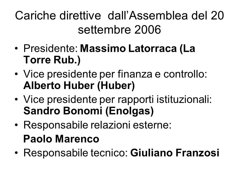Cariche direttive dallAssemblea del 20 settembre 2006 Presidente: Massimo Latorraca (La Torre Rub.) Vice presidente per finanza e controllo: Alberto H