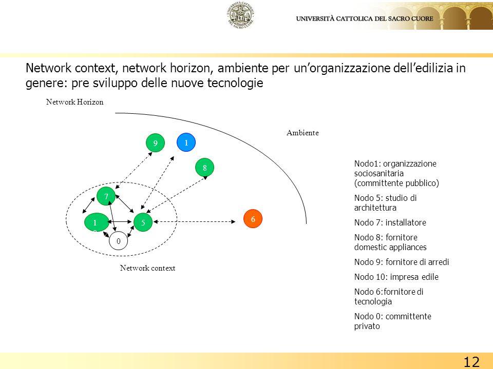 12 Network context, network horizon, ambiente per unorganizzazione delledilizia in genere: pre sviluppo delle nuove tecnologie Nodo1: organizzazione s