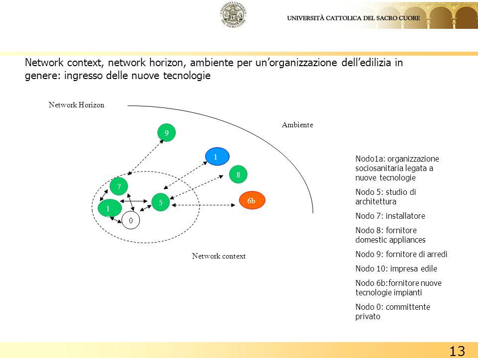 13 Network context, network horizon, ambiente per unorganizzazione delledilizia in genere: ingresso delle nuove tecnologie Nodo1a: organizzazione soci