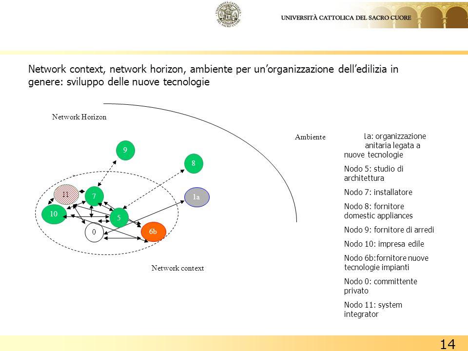 14 Network context, network horizon, ambiente per unorganizzazione delledilizia in genere: sviluppo delle nuove tecnologie Nodo1a: organizzazione soci