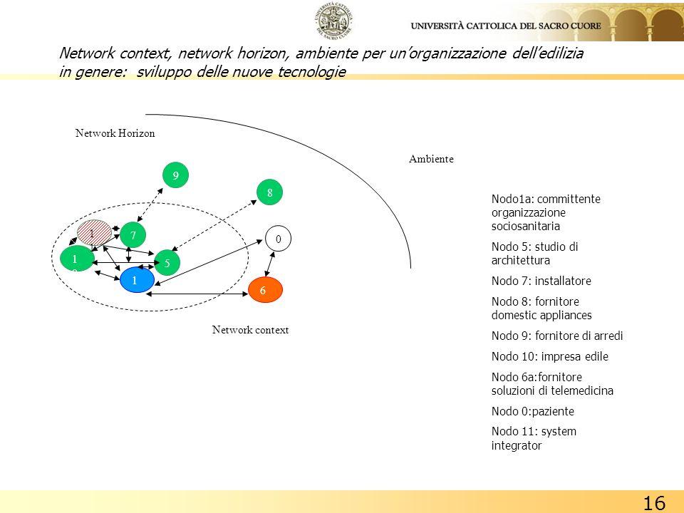 16 Network context, network horizon, ambiente per unorganizzazione delledilizia in genere: sviluppo delle nuove tecnologie Nodo1a: committente organiz