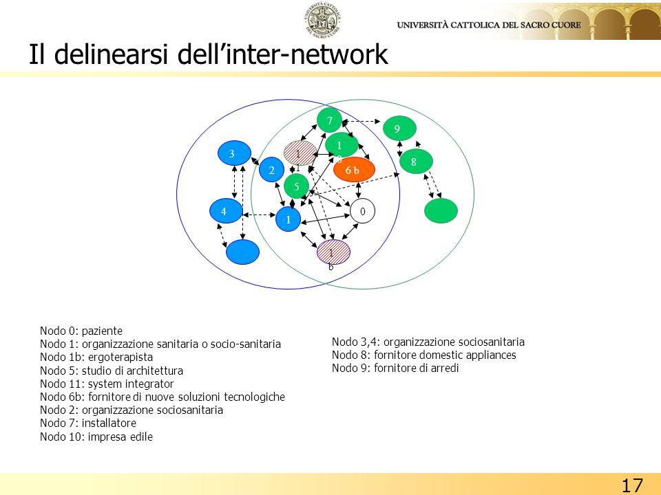 17 Nodo 0: paziente Nodo 1: organizzazione sanitaria o socio-sanitaria Nodo 1b: ergoterapista Nodo 5: studio di architettura Nodo 11: system integrato