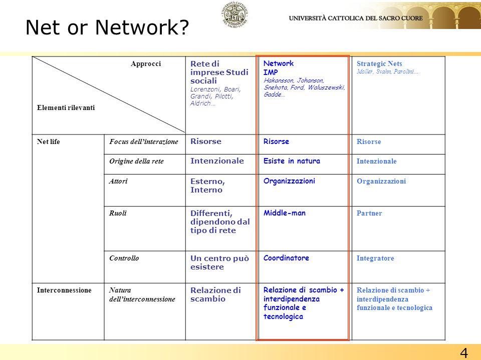 4 Approcci Elementi rilevanti Rete di imprese Studi sociali Lorenzoni, Boari, Grandi, Pilotti, Aldrich… Network IMP Hakansson, Johanson, Snehota, Ford