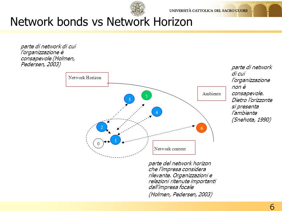 6 Network bonds vs Network Horizon 2 1 3 4 5 6 Ambiente Network Horizon Network context 0 parte di network di cui lorganizzazione non è consapevole. D