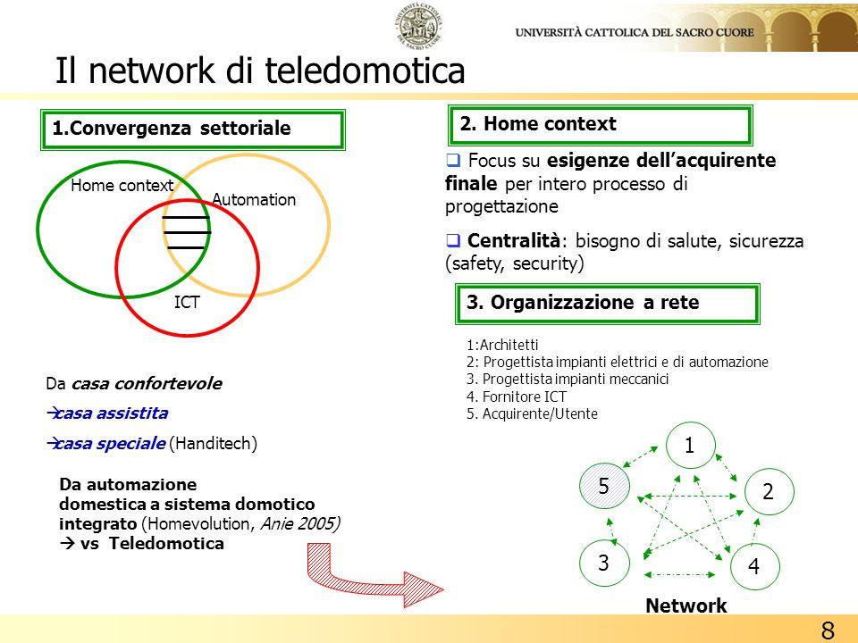 8 Il network di teledomotica Automation Home context ICT Da casa confortevole casa assistita casa speciale (Handitech) Da automazione domestica a sist