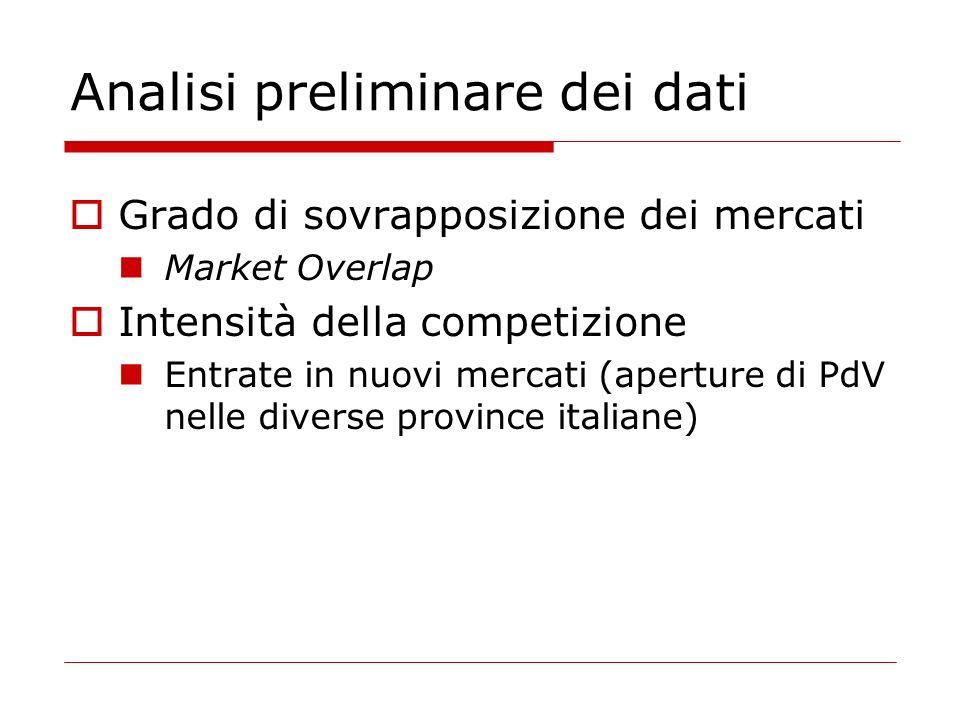 Analisi preliminare dei dati Grado di sovrapposizione dei mercati Market Overlap Intensità della competizione Entrate in nuovi mercati (aperture di PdV nelle diverse province italiane)