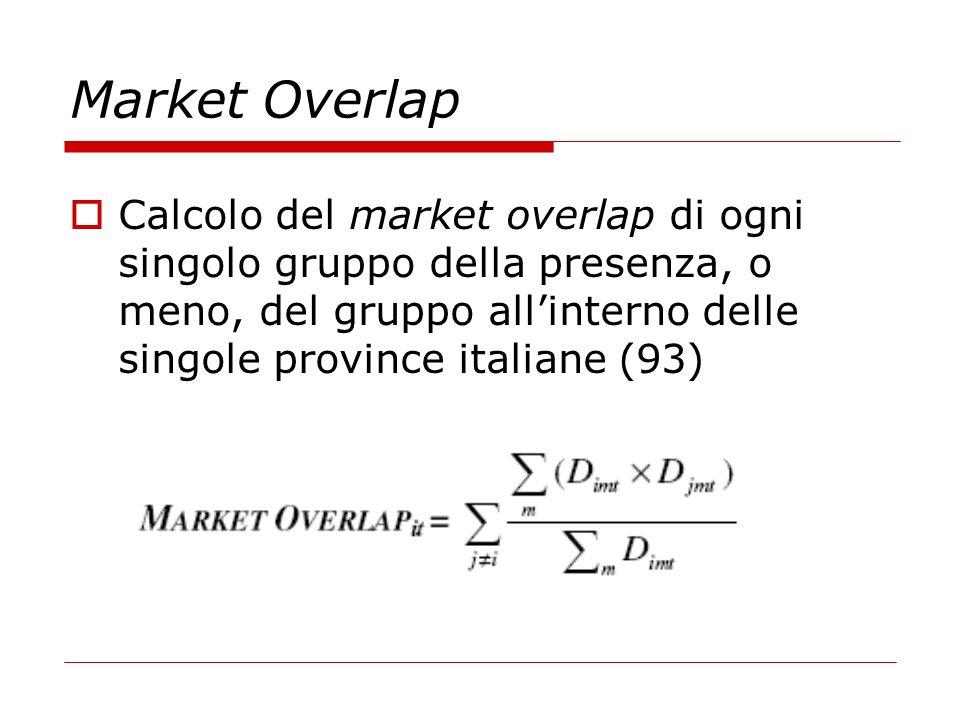 Market Overlap Calcolo del market overlap di ogni singolo gruppo della presenza, o meno, del gruppo allinterno delle singole province italiane (93)