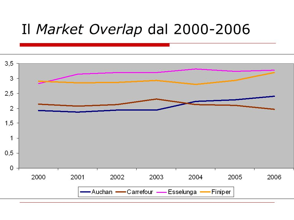 Il Market Overlap dal 2000-2006