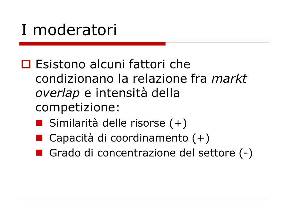 I moderatori Esistono alcuni fattori che condizionano la relazione fra markt overlap e intensità della competizione: Similarità delle risorse (+) Capacità di coordinamento (+) Grado di concentrazione del settore (-)