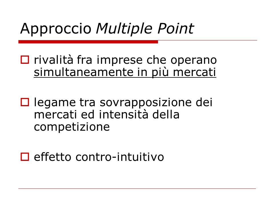 Approccio Multiple Point rivalità fra imprese che operano simultaneamente in più mercati legame tra sovrapposizione dei mercati ed intensità della com