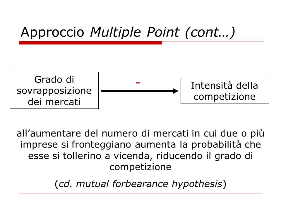 Approccio Multiple Point (cont…) Grado di sovrapposizione dei mercati Intensità della competizione - allaumentare del numero di mercati in cui due o più imprese si fronteggiano aumenta la probabilità che esse si tollerino a vicenda, riducendo il grado di competizione (cd.