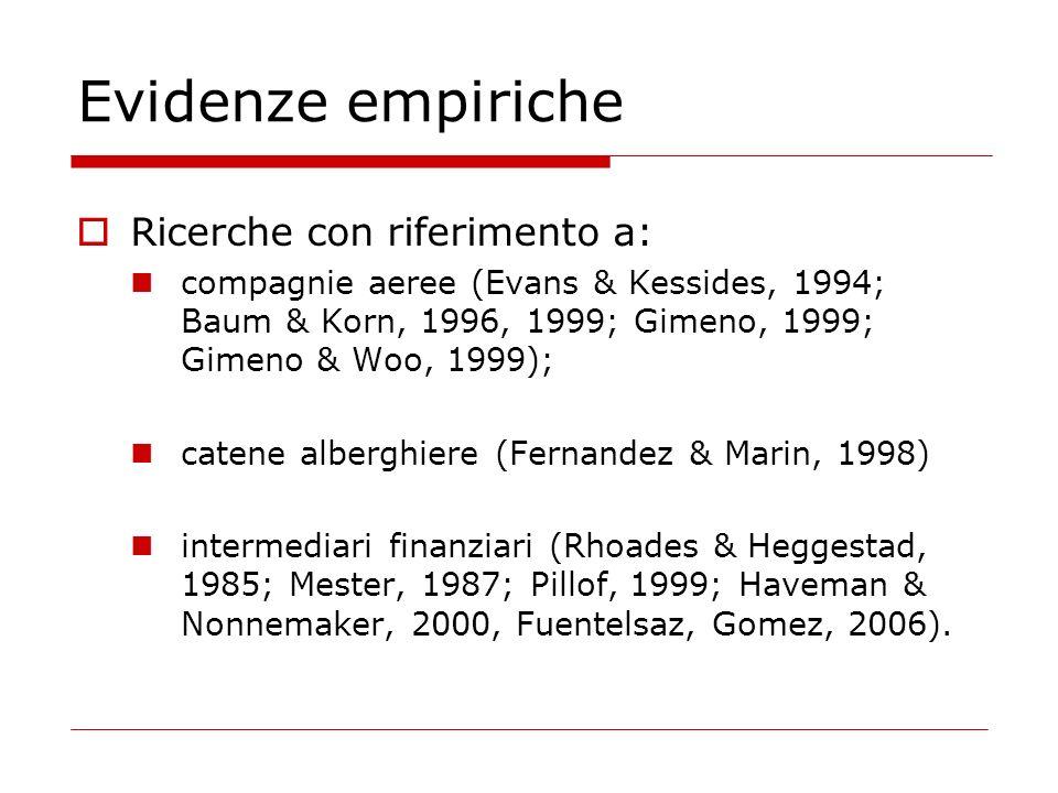 Intensità della competizione Evidenze empiriche (cont…) Grado di sovrapposizione dei mercati Intensità della competizione Grado di sovrapposizione dei mercati