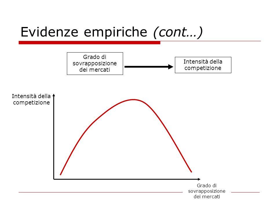 Intensità della competizione Evidenze empiriche (cont…) Grado di sovrapposizione dei mercati Intensità della competizione Grado di sovrapposizione dei