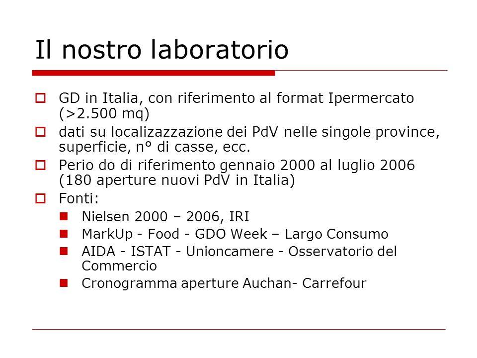 Il nostro laboratorio GD in Italia, con riferimento al format Ipermercato (>2.500 mq) dati su localizazzazione dei PdV nelle singole province, superficie, n° di casse, ecc.