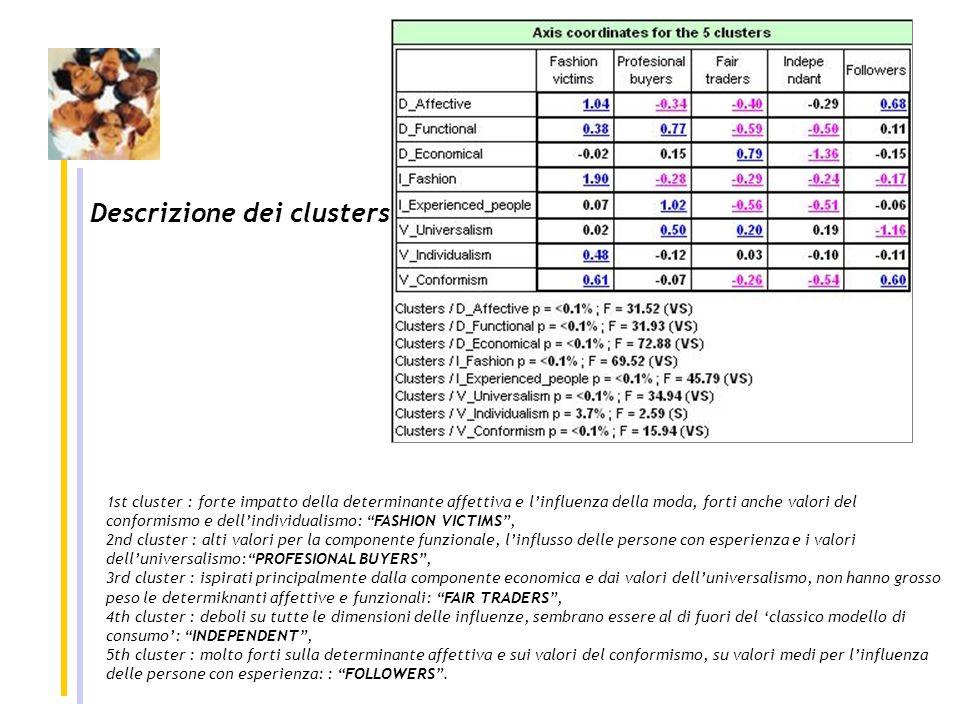 Descrizione dei clusters 1st cluster : forte impatto della determinante affettiva e linfluenza della moda, forti anche valori del conformismo e dellindividualismo: FASHION VICTIMS, 2nd cluster : alti valori per la componente funzionale, linflusso delle persone con esperienza e i valori delluniversalismo:PROFESIONAL BUYERS, 3rd cluster : ispirati principalmente dalla componente economica e dai valori delluniversalismo, non hanno grosso peso le determiknanti affettive e funzionali: FAIR TRADERS, 4th cluster : deboli su tutte le dimensioni delle influenze, sembrano essere al di fuori del classico modello di consumo: INDEPENDENT, 5th cluster : molto forti sulla determinante affettiva e sui valori del conformismo, su valori medi per linfluenza delle persone con esperienza: : FOLLOWERS.
