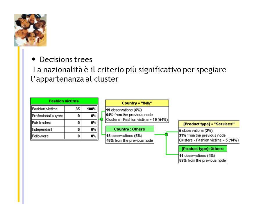 Decisions trees La nazionalità è il criterio più significativo per spegiare lappartenanza al cluster