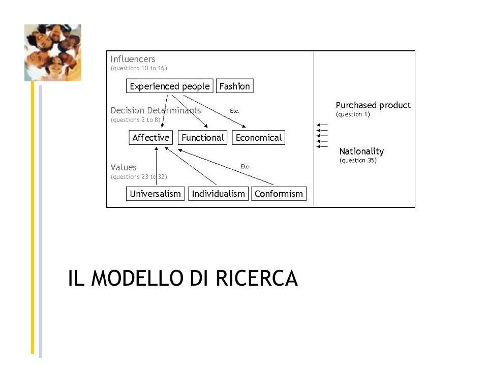 La metodologia di ricerca Una piattaforma di ricerca europea con 6 Università Lo stesso questionario sui comportamenti di consumo, tradotto nei quattro lingue Diffusione via Internet col Web Survey System : Sphinx (primavera 2006)
