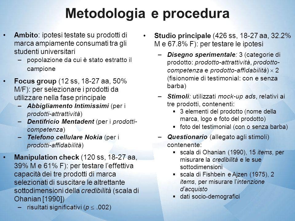 Metodologia e procedura Ambito: ipotesi testate su prodotti di marca ampiamente consumati tra gli studenti universitari –popolazione da cui è stato es