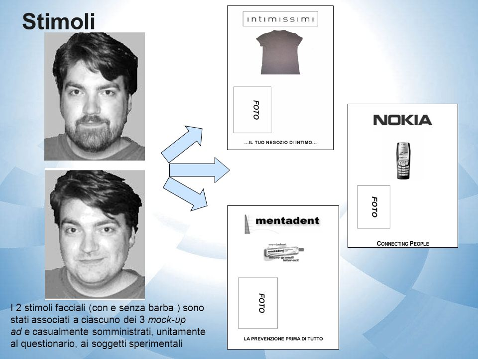 Stimoli I 2 stimoli facciali (con e senza barba ) sono stati associati a ciascuno dei 3 mock-up ad e casualmente somministrati, unitamente al question