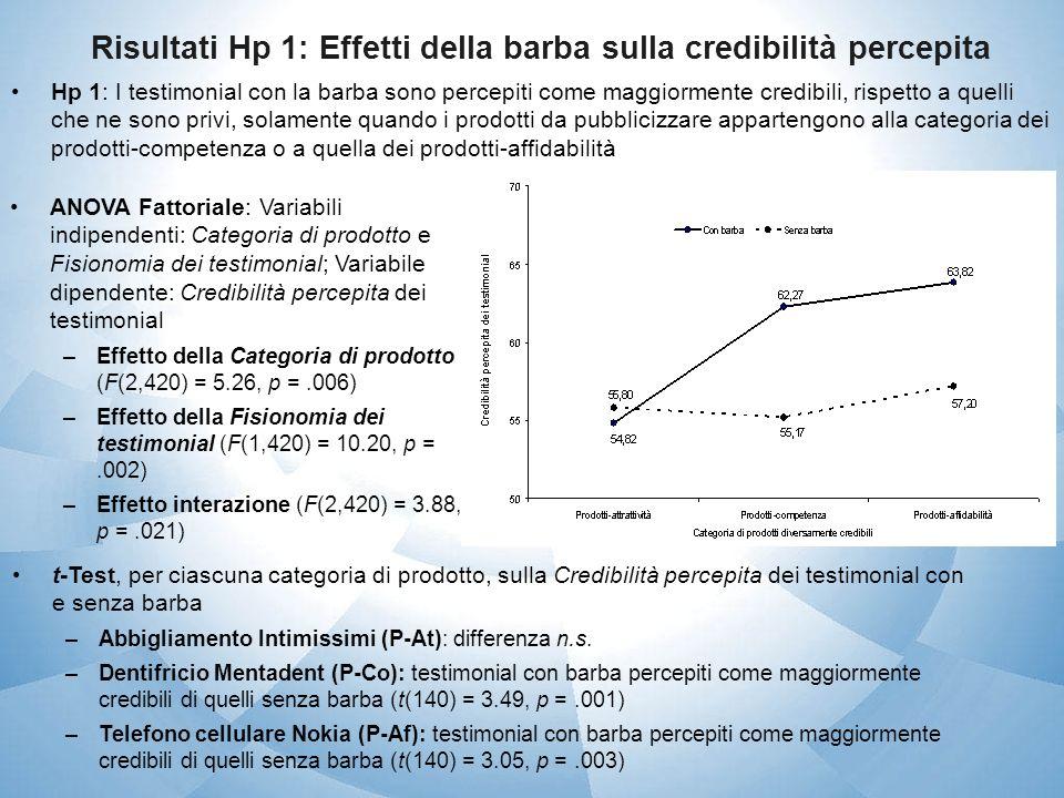 Risultati Hp 2: Effetti della credibilità sullintenzione dacquisto Hp 2: Per i prodotti-competenza e i prodotti-affidabilità, la credibilità suscitata dai testimonial con la barba incide positivamente sullintenzione dacquisto dei consumatori Sei analisi di regressione lineare (per gli altrettanti sub-campioni): Variabile indipendente: Credibilità percepita dei testimonial; Variabile dipendente: Intenzione dacquisto –Abbigliamento Intimissimi (P-At): 1)Testimonial con barba: effetto n.s.