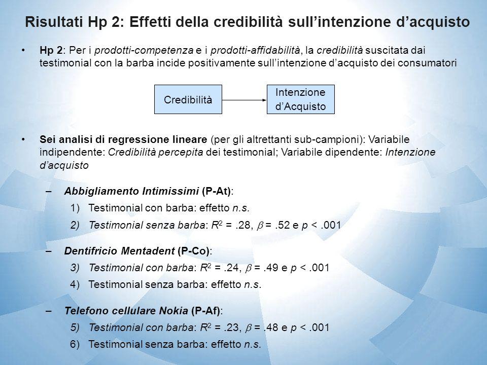 Risultati Hp 2: Effetti della credibilità sullintenzione dacquisto Hp 2: Per i prodotti-competenza e i prodotti-affidabilità, la credibilità suscitata
