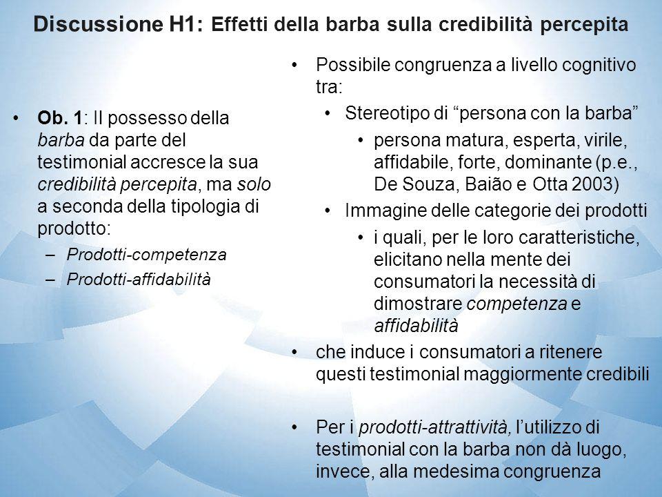 Discussione H1: Effetti della barba sulla credibilità percepita Ob. 1: Il possesso della barba da parte del testimonial accresce la sua credibilità pe