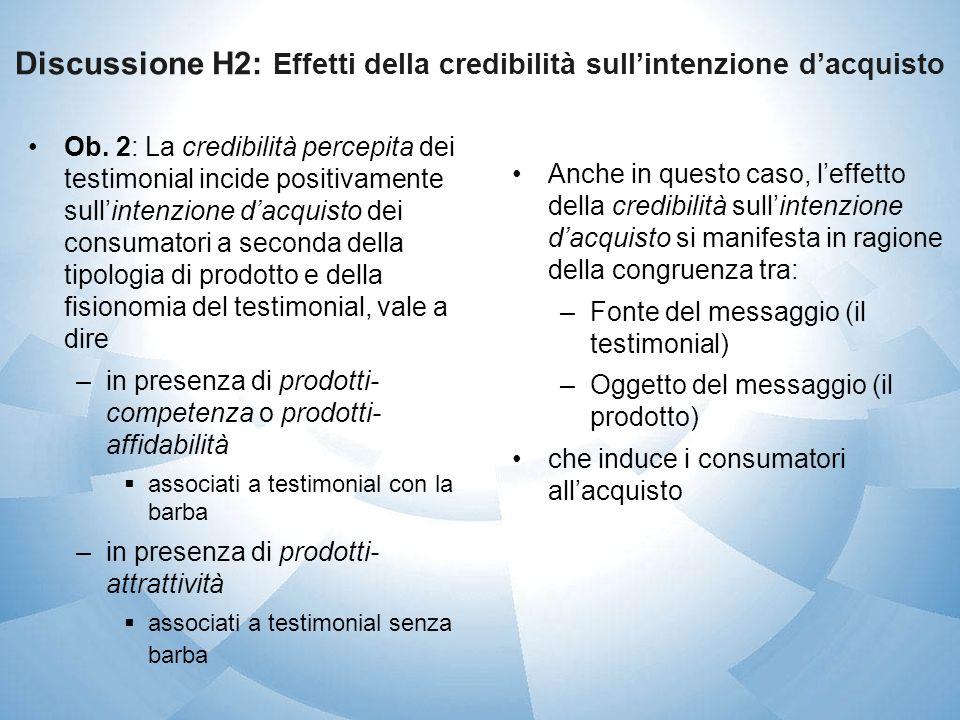 Discussione H2: Effetti della credibilità sullintenzione dacquisto Ob. 2: La credibilità percepita dei testimonial incide positivamente sullintenzione