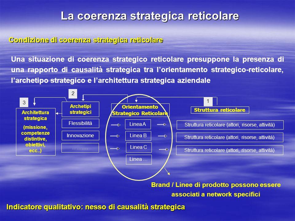 La coerenza strategica reticolare Brand / Linee di prodotto possono essere associati a network specifici Linea A Orientamento Strategico Reticolare 2
