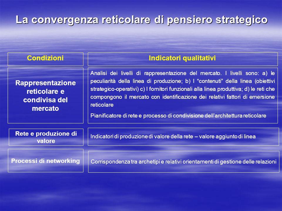 La convergenza reticolare di pensiero strategico Rappresentazione reticolare e condivisa del mercato Analisi dei livelli di rappresentazione del merca