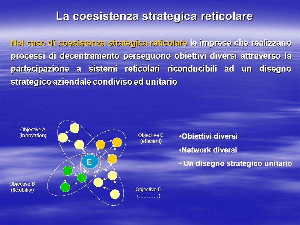 La coesistenza strategica reticolare Nel caso di coesistenza strategica reticolare le imprese che realizzano processi di decentramento perseguono obie