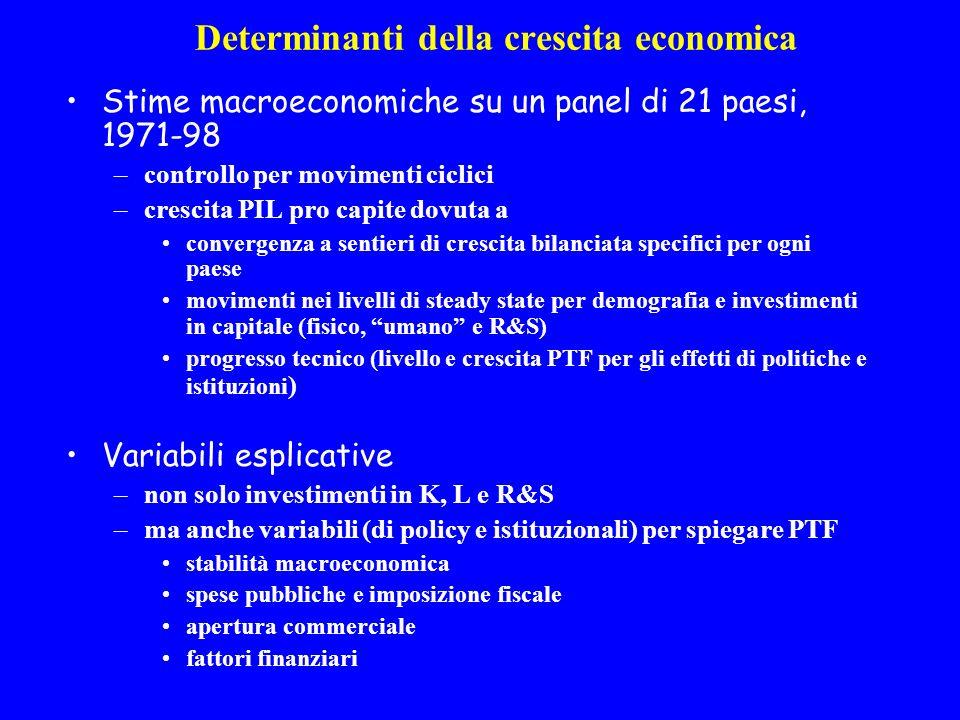 Determinanti della crescita economica Stime macroeconomiche su un panel di 21 paesi, 1971-98 –controllo per movimenti ciclici –crescita PIL pro capite dovuta a convergenza a sentieri di crescita bilanciata specifici per ogni paese movimenti nei livelli di steady state per demografia e investimenti in capitale (fisico, umano e R&S) progresso tecnico (livello e crescita PTF per gli effetti di politiche e istituzioni ) Variabili esplicative –non solo investimenti in K, L e R&S –ma anche variabili (di policy e istituzionali) per spiegare PTF stabilità macroeconomica spese pubbliche e imposizione fiscale apertura commerciale fattori finanziari
