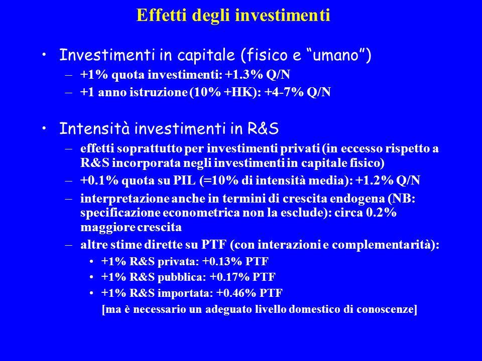 Effetti degli investimenti Investimenti in capitale (fisico e umano) –+1% quota investimenti: +1.3% Q/N –+1 anno istruzione (10% +HK): +4-7% Q/N Intensità investimenti in R&S –effetti soprattutto per investimenti privati (in eccesso rispetto a R&S incorporata negli investimenti in capitale fisico) –+0.1% quota su PIL (=10% di intensità media): +1.2% Q/N –interpretazione anche in termini di crescita endogena (NB: specificazione econometrica non la esclude): circa 0.2% maggiore crescita –altre stime dirette su PTF (con interazioni e complementarità): +1% R&S privata: +0.13% PTF +1% R&S pubblica: +0.17% PTF +1% R&S importata: +0.46% PTF [ma è necessario un adeguato livello domestico di conoscenze]
