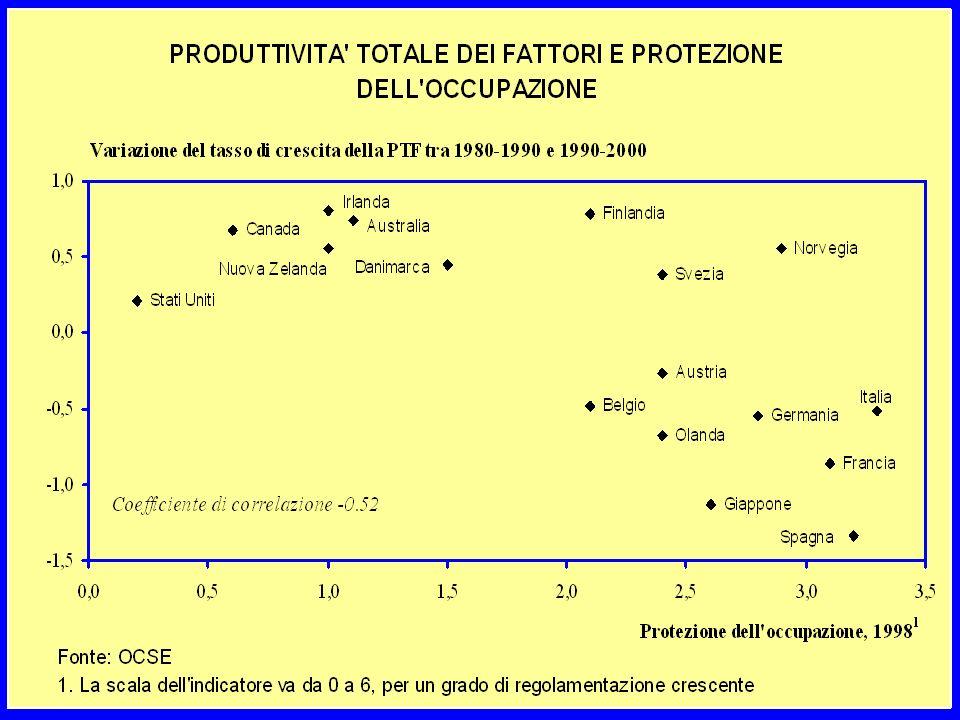 Stime settoriali, regolamentazione e R&S Regressioni su dati di settori industriali –19 paesi, 23 settori, 1984-1994 –specificazione dinamica e gap tecnologico –concorrenza, regolamentazione e R&S Obiettivo e specificazione –Spiegazione delle differenze tra i paesi OCSE nellattività di innovazione e nelladozione delle tecnologie più avanzate –PTF (progresso tecnico/innovazioni) = funzione di fattori specifici (di paesi o settori) con un termine di catching-up (che misura la distanza di ciascuna industria dalla frontiera tecnologica) –Effetti diretti e indiretti (via catching up) della regolamentazione sulla PTF