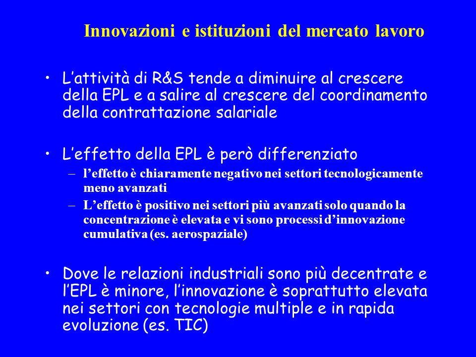Innovazioni e istituzioni del mercato lavoro Lattività di R&S tende a diminuire al crescere della EPL e a salire al crescere del coordinamento della contrattazione salariale Leffetto della EPL è però differenziato –leffetto è chiaramente negativo nei settori tecnologicamente meno avanzati –Leffetto è positivo nei settori più avanzati solo quando la concentrazione è elevata e vi sono processi dinnovazione cumulativa (es.