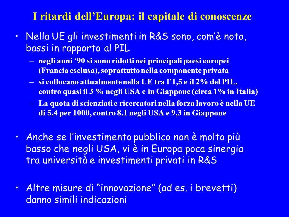 I ritardi dellEuropa: il capitale di conoscenze Nella UE gli investimenti in R&S sono, comè noto, bassi in rapporto al PIL –negli anni 90 si sono ridotti nei principali paesi europei (Francia esclusa), soprattutto nella componente privata –si collocano attualmente nella UE tra l1,5 e il 2% del PIL, contro quasi il 3 % negli USA e in Giappone (circa 1% in Italia) –La quota di scienziati e ricercatori nella forza lavoro è nella UE di 5,4 per 1000, contro 8,1 negli USA e 9,3 in Giappone Anche se linvestimento pubblico non è molto più basso che negli USA, vi è in Europa poca sinergia tra università e investimenti privati in R&S Altre misure di innovazione (ad es.