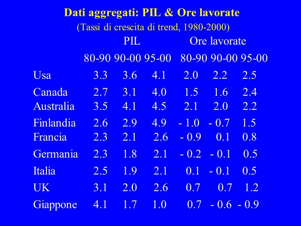 Dati aggregati: PIL & Ore lavorate (Tassi di crescita di trend, 1980-2000) PIL Ore lavorate 80-90 90-00 95-00 80-90 90-00 95-00 Usa3.3 3.6 4.12.0 2.2 2.5 Canada2.7 3.1 4.0 1.5 1.6 2.4 Australia3.5 4.1 4.5 2.1 2.0 2.2 Finlandia2.6 2.9 4.9 - 1.0 - 0.7 1.5 Francia 2.3 2.1 2.6 - 0.9 0.1 0.8 Germania 2.3 1.8 2.1 - 0.2 - 0.1 0.5 Italia 2.5 1.9 2.1 0.1 - 0.1 0.5 UK 3.1 2.0 2.6 0.7 0.7 1.2 Giappone4.1 1.7 1.0 0.7 - 0.6 - 0.9