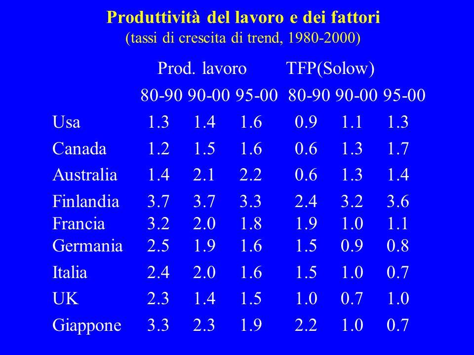 Produttività del lavoro e dei fattori (tassi di crescita di trend, 1980-2000) Prod.